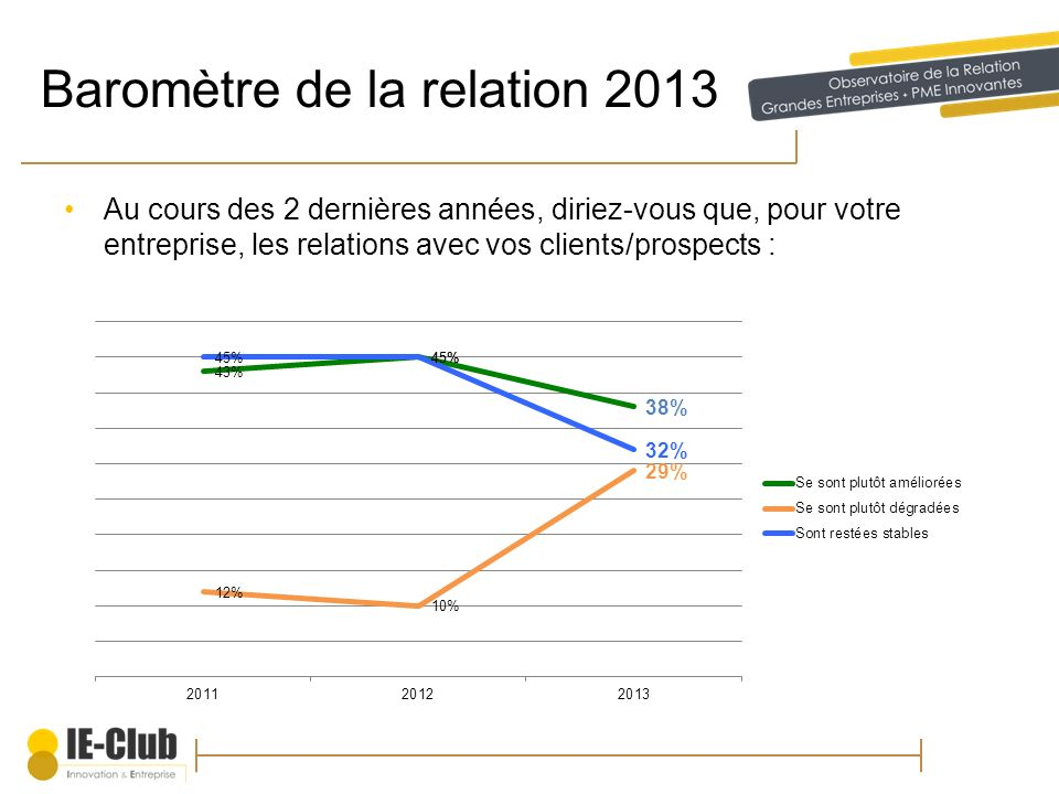 Baromètre de la relation 2013