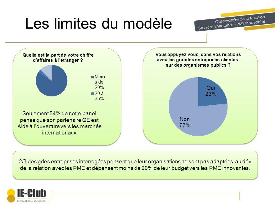 Les limites du modèle Seulement 54% de notre panel pense que son partenaire GE est Aide à l ouverture vers les marchés internationaux.