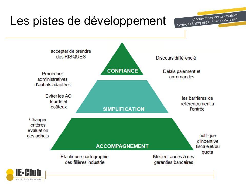 Les pistes de développement