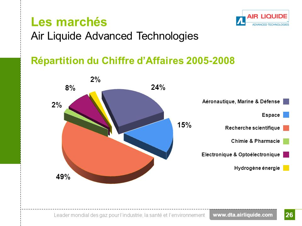 Les marchés Air Liquide Advanced Technologies