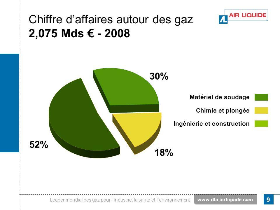 Chiffre d'affaires autour des gaz 2,075 Mds € - 2008