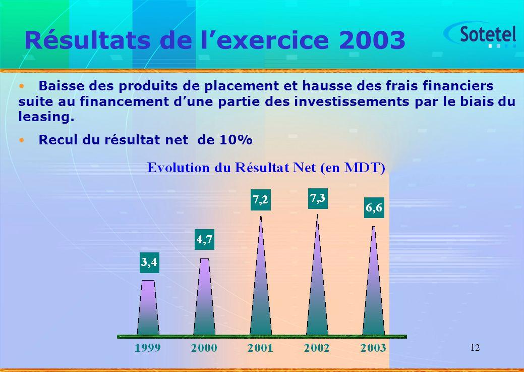 Résultats de l'exercice 2003