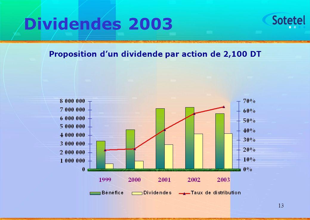 Proposition d'un dividende par action de 2,100 DT