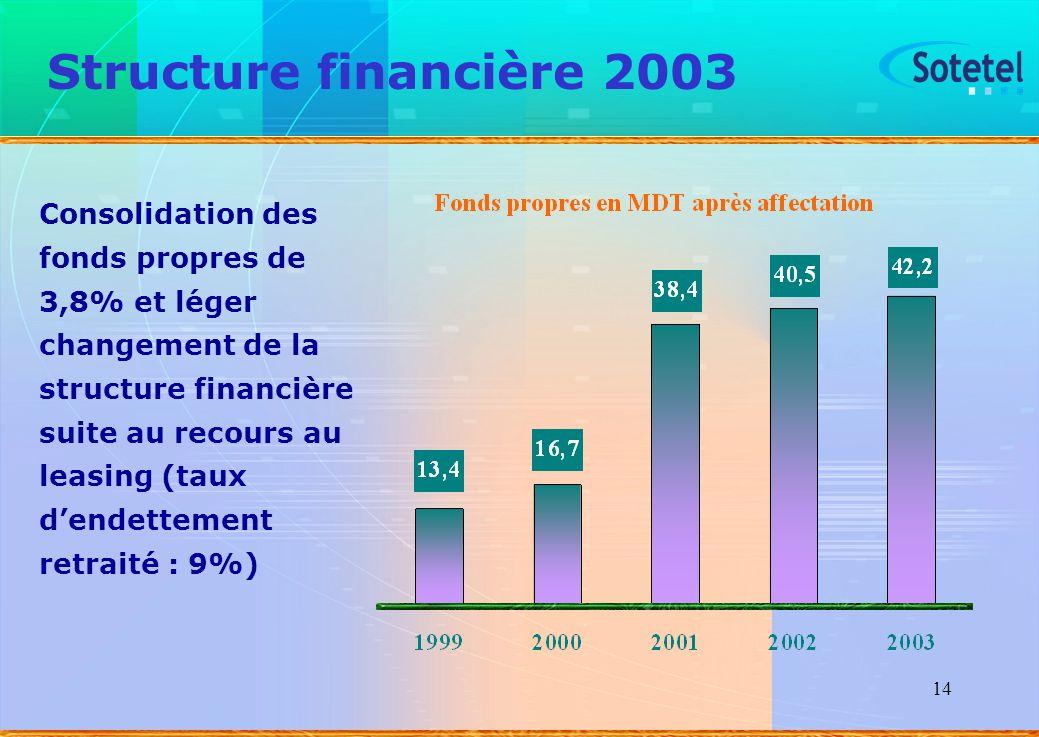 Structure financière 2003