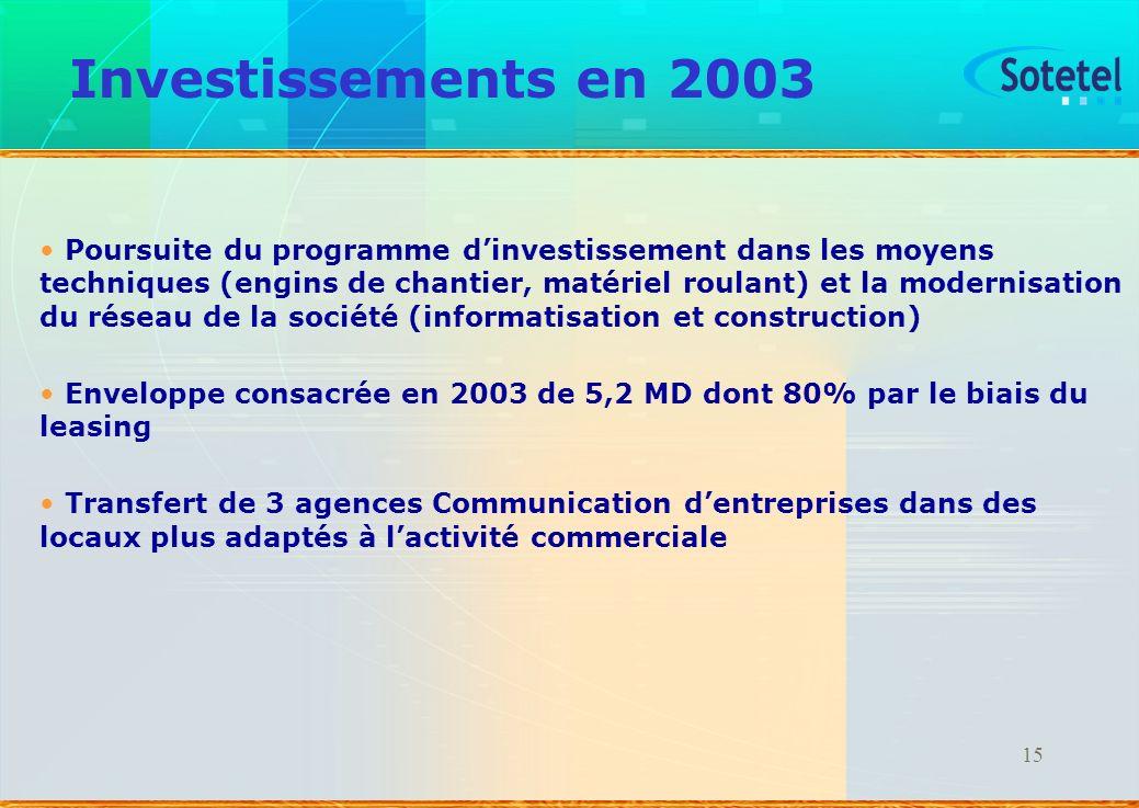 Investissements en 2003