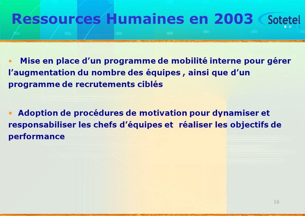 Ressources Humaines en 2003