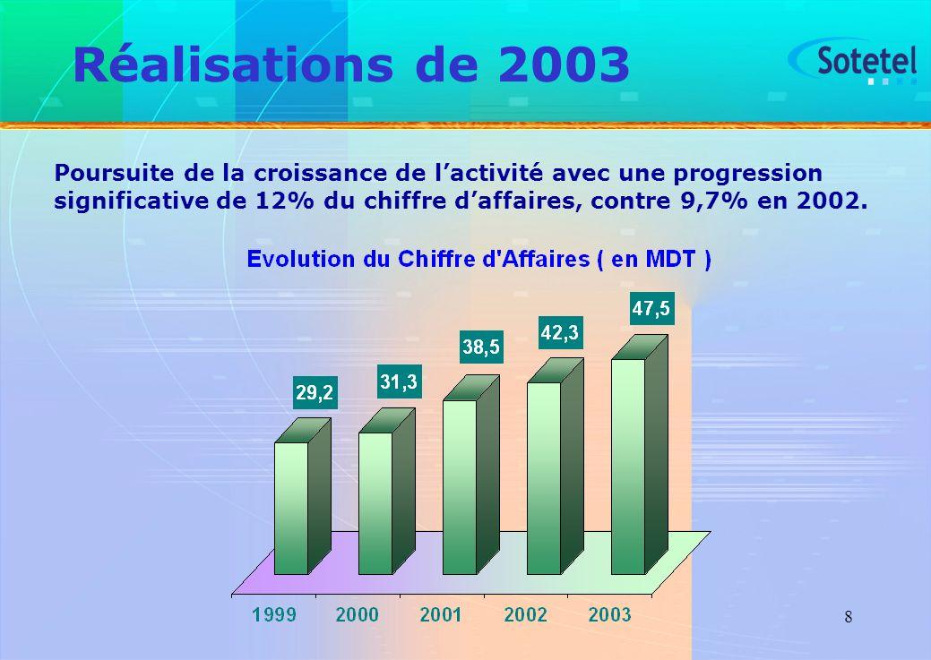 Réalisations de 2003 Poursuite de la croissance de l'activité avec une progression significative de 12% du chiffre d'affaires, contre 9,7% en 2002.