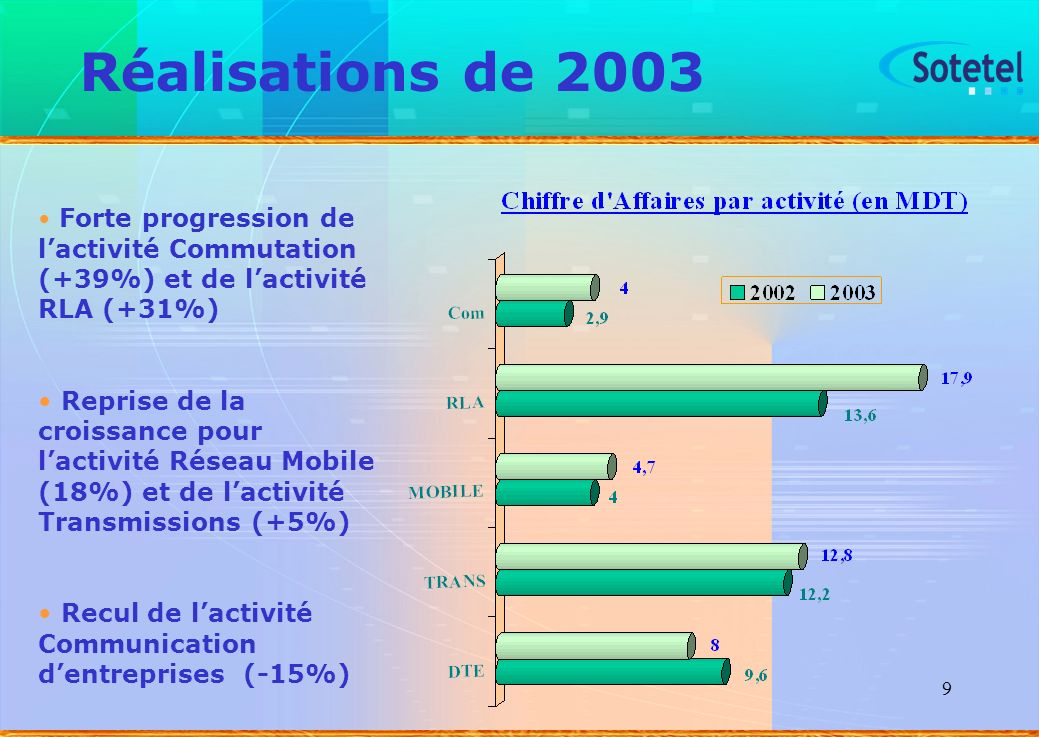 Réalisations de 2003 Forte progression de l'activité Commutation (+39%) et de l'activité RLA (+31%)