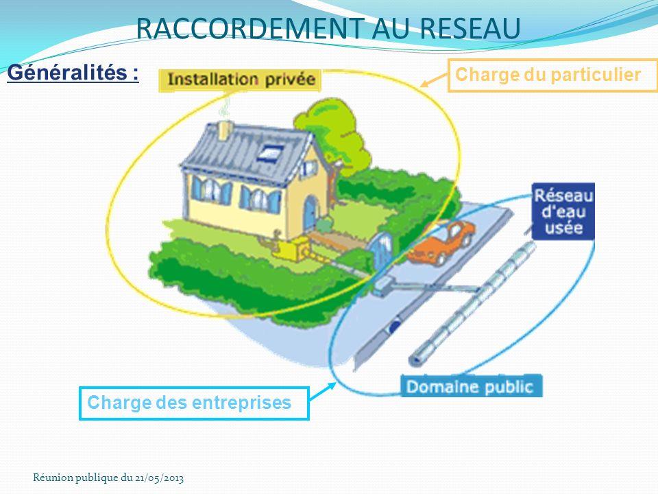RACCORDEMENT AU RESEAU
