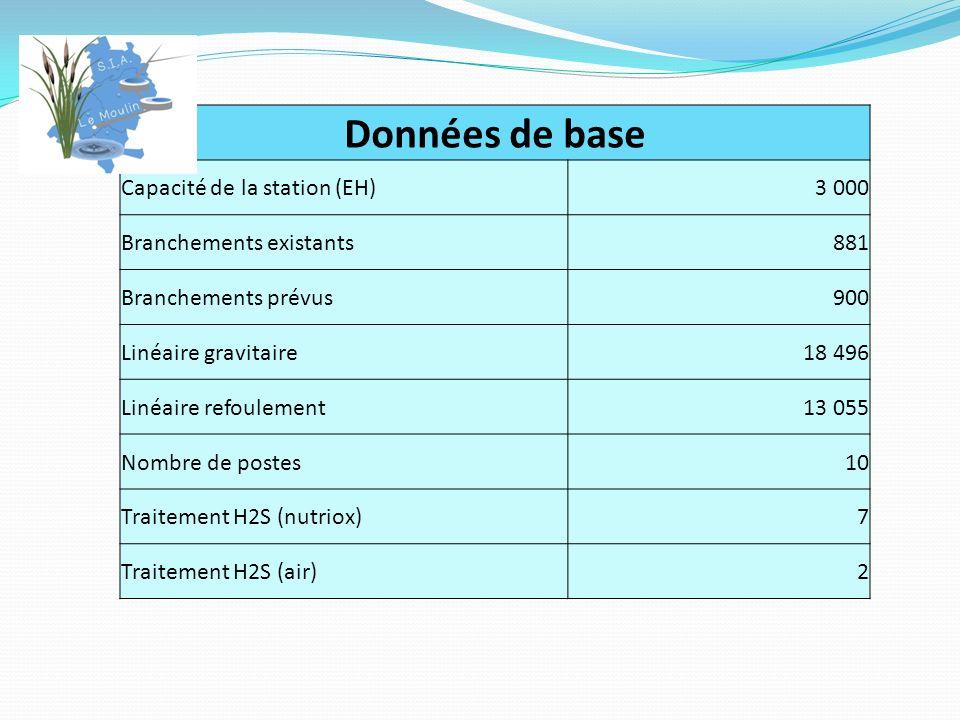 Données de base Capacité de la station (EH) 3 000