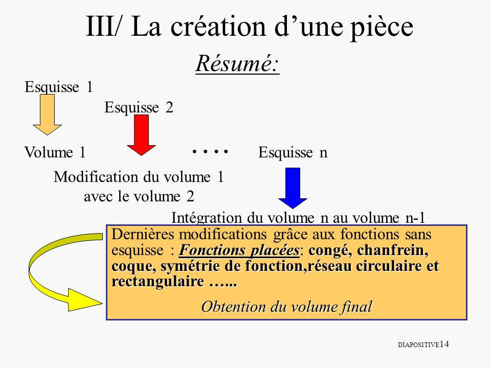 III/ La création d'une pièce