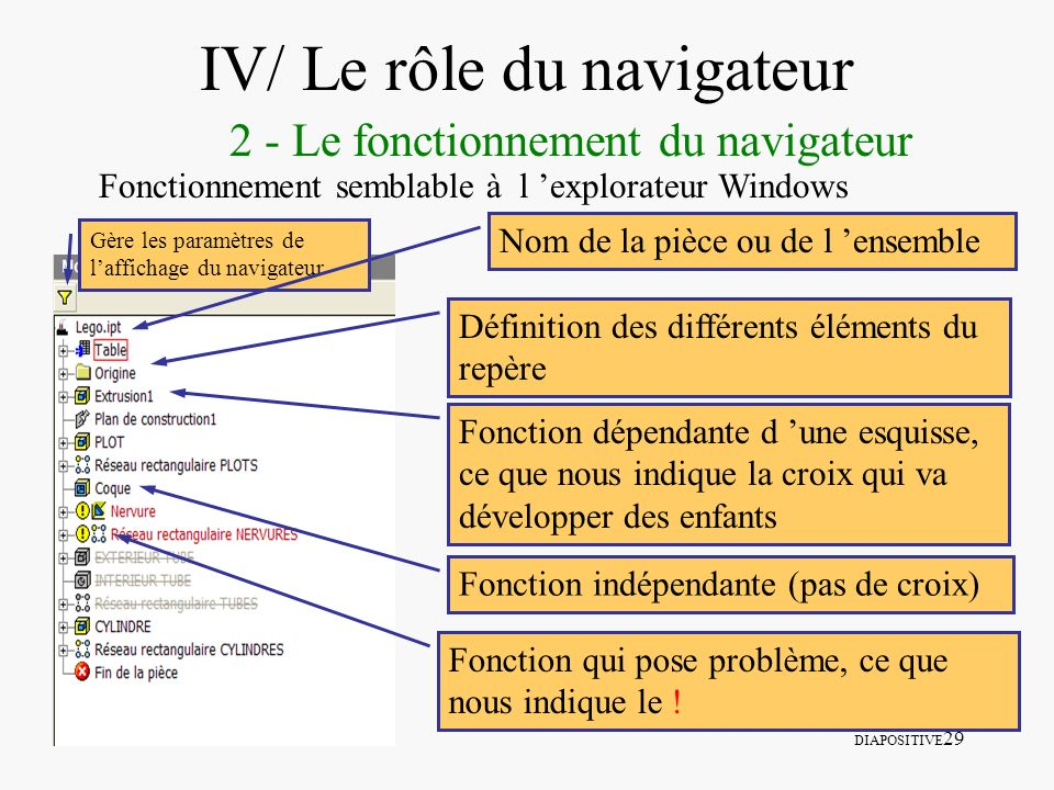 IV/ Le rôle du navigateur