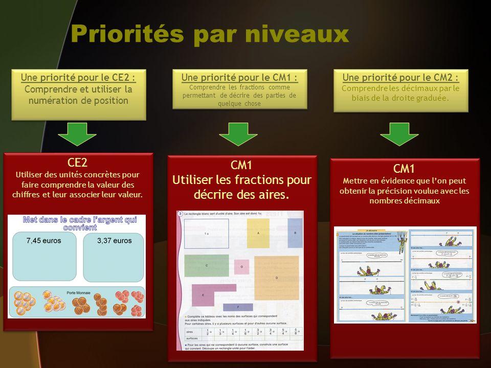 Priorités par niveaux CE2 CM1 CM1