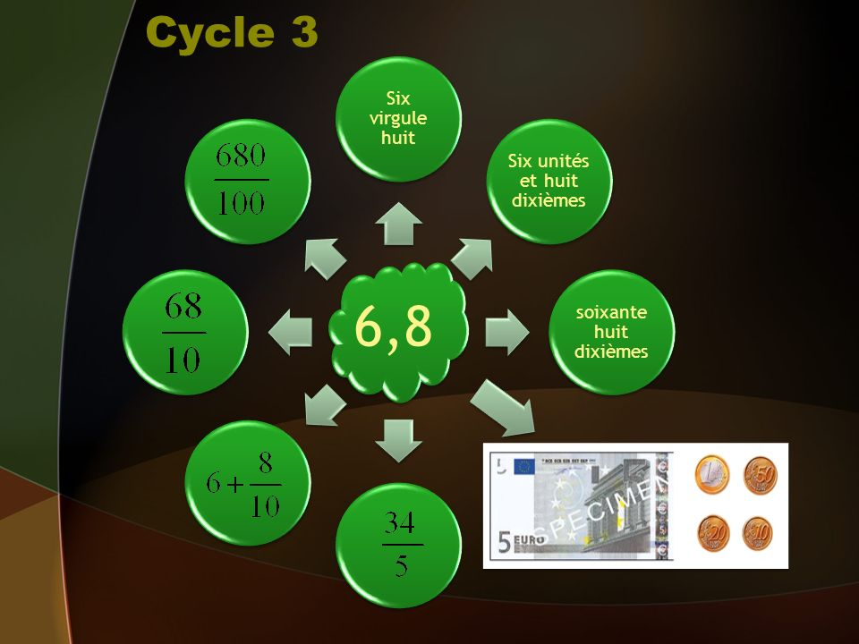 Cycle 3 6,8 Six virgule huit Six unités et huit dixièmes