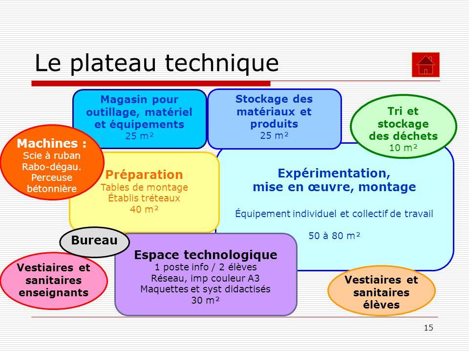 Le plateau technique Machines : Expérimentation, Préparation