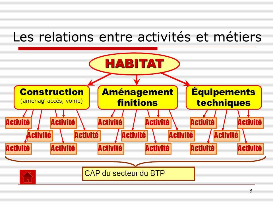 Les relations entre activités et métiers