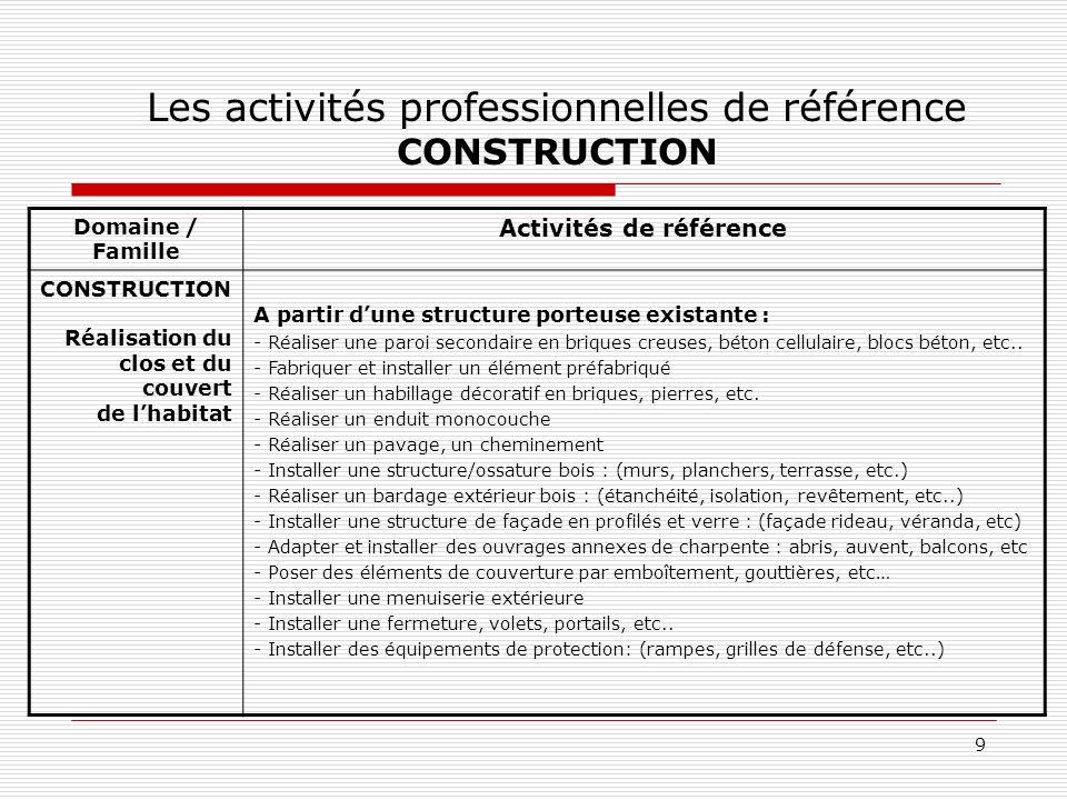 Les activités professionnelles de référence CONSTRUCTION