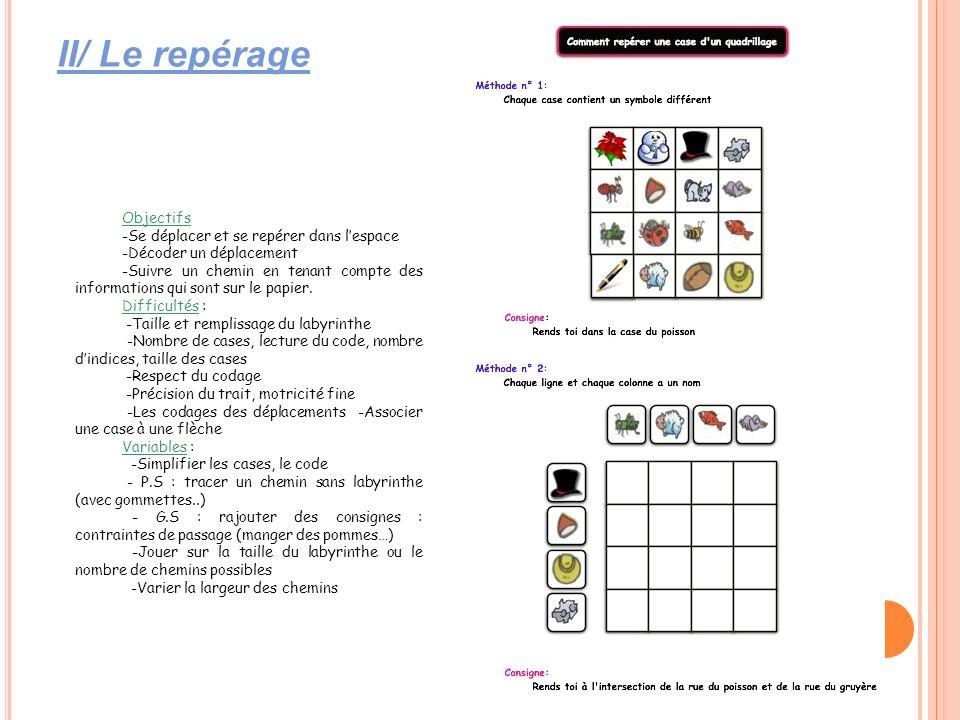 II/ Le repérage Objectifs -Se déplacer et se repérer dans l'espace