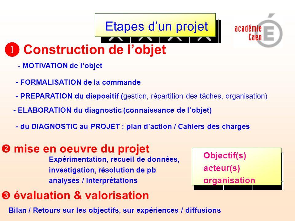 ❶ Construction de l'objet