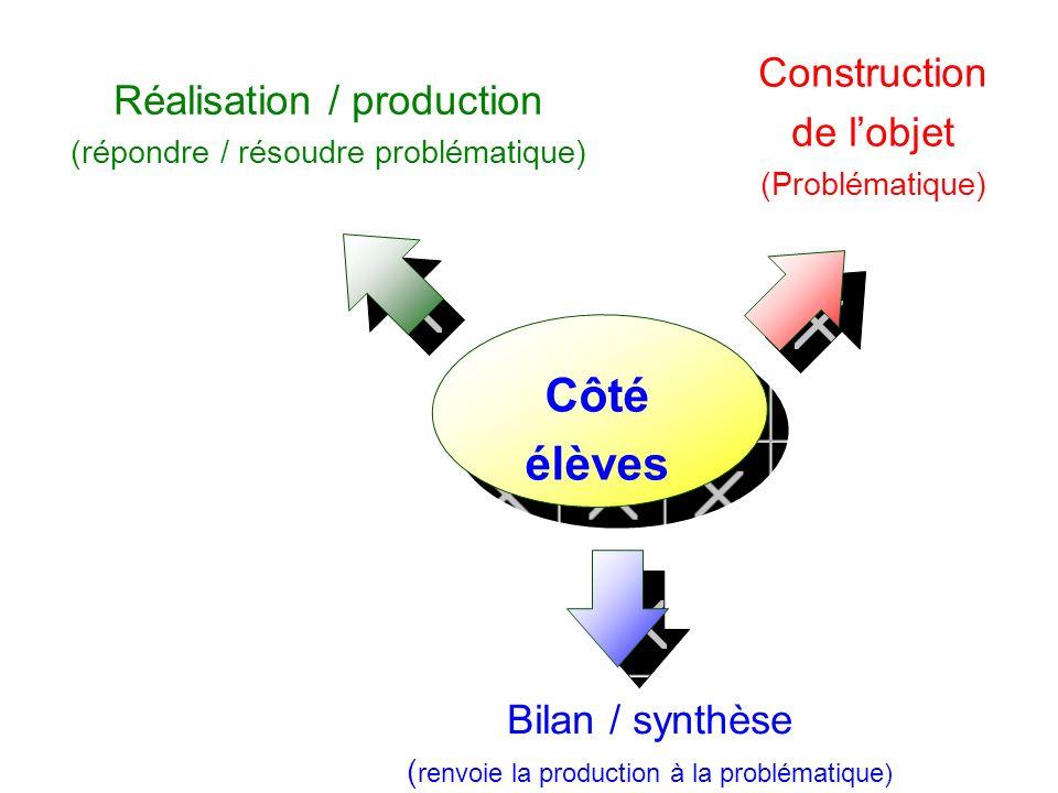 Côté élèves Construction de l'objet Réalisation / production