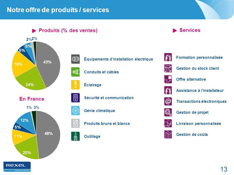 Notre offre de produits / services