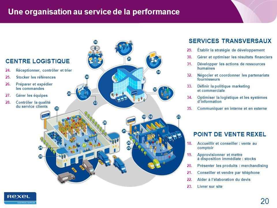 Une organisation au service de la performance