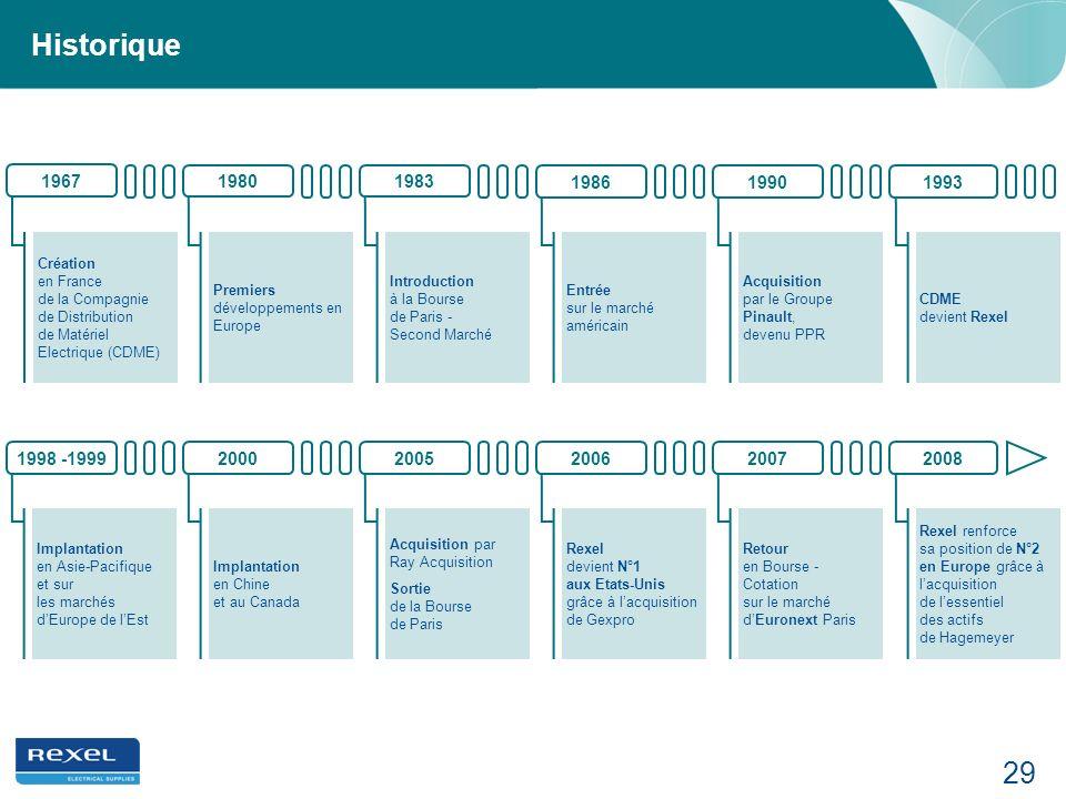 Historique 1967. 1980. 1983. 1986. 1990. 1993. Création en France de la Compagnie de Distribution de Matériel Electrique (CDME)