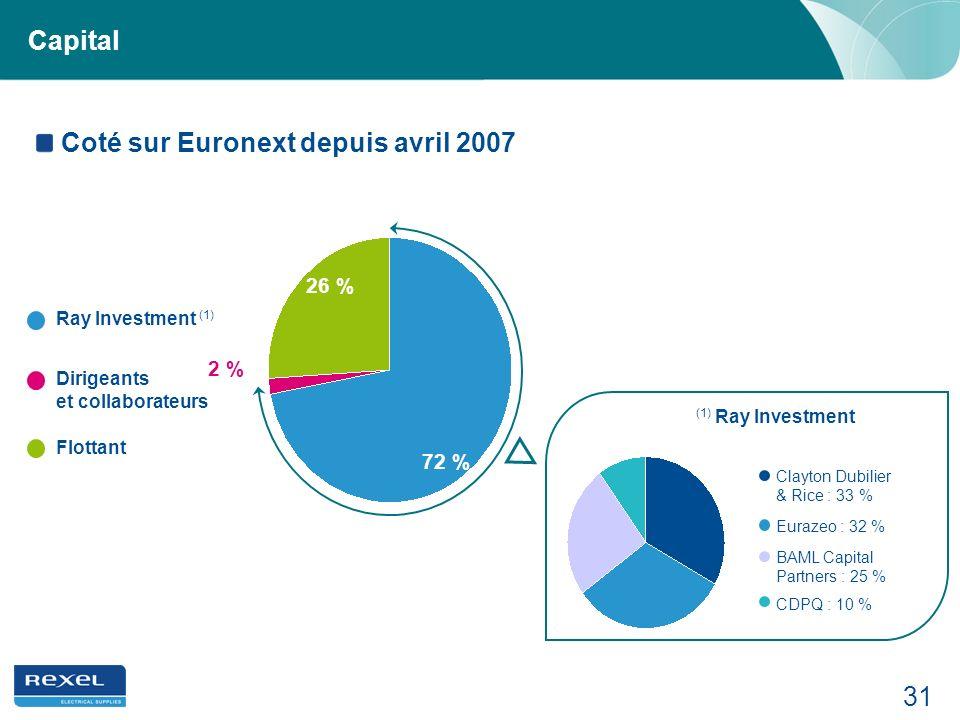 Coté sur Euronext depuis avril 2007