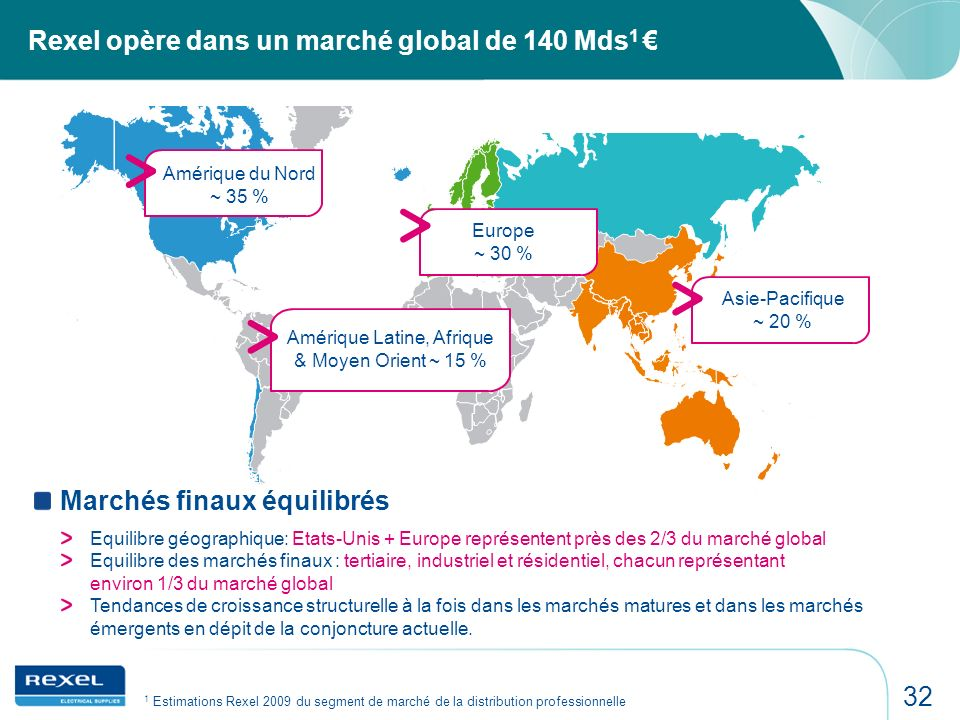 Rexel opère dans un marché global de 140 Mds1 €