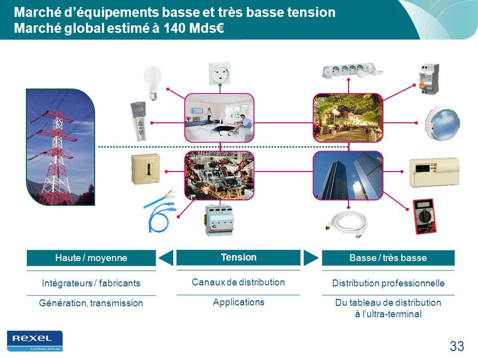 Marché d'équipements basse et très basse tension Marché global estimé à 140 Mds€