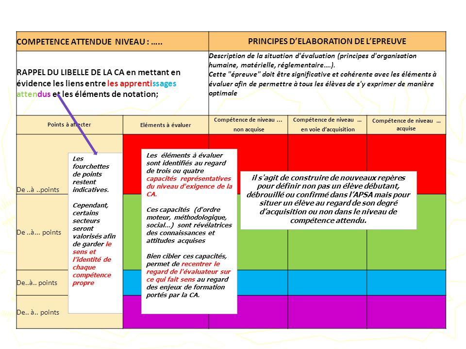 PRINCIPES D'ELABORATION DE L'EPREUVE Compétence de niveau … acquise