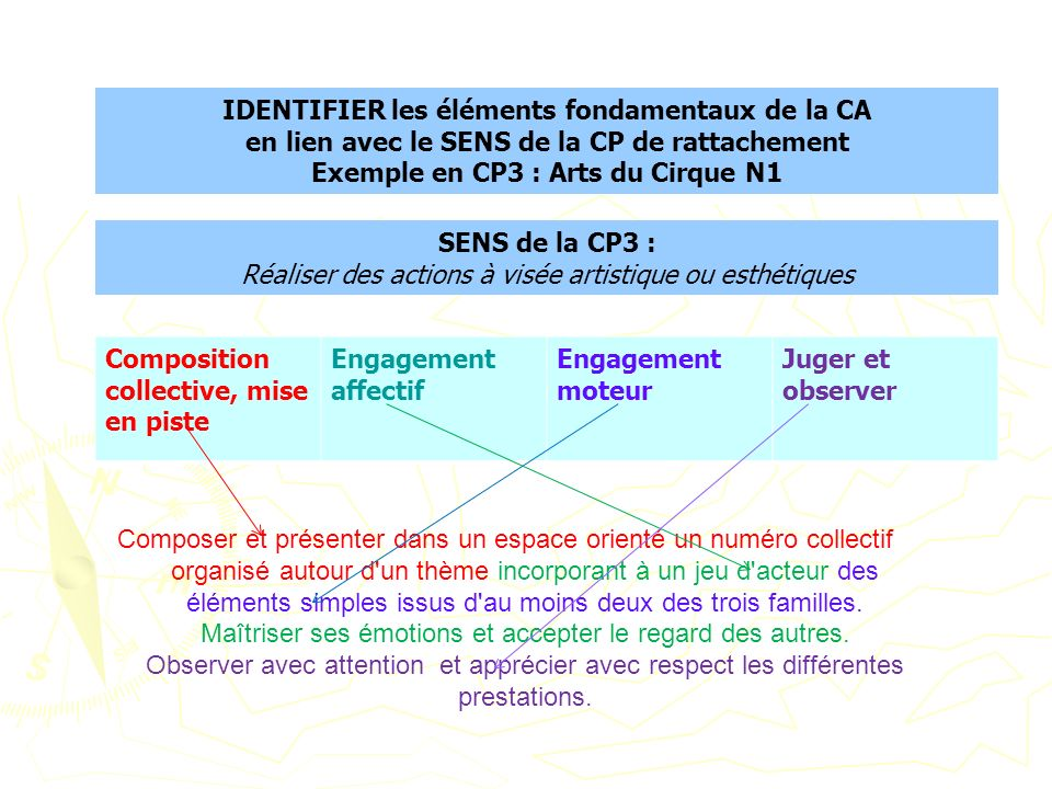 IDENTIFIER les éléments fondamentaux de la CA