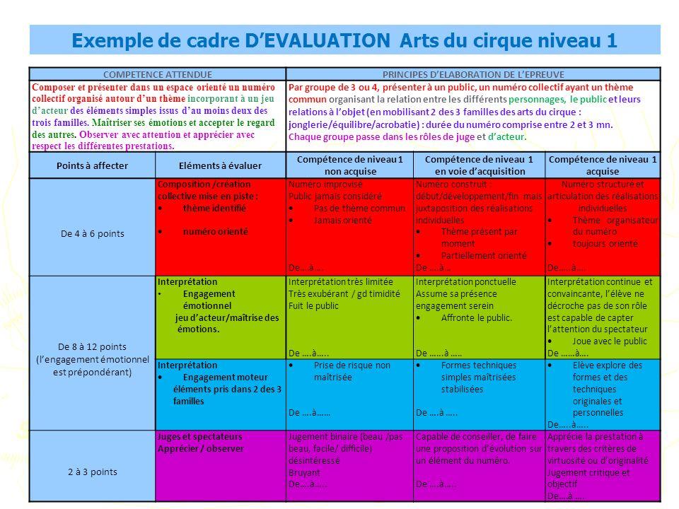Exemple de cadre D'EVALUATION Arts du cirque niveau 1
