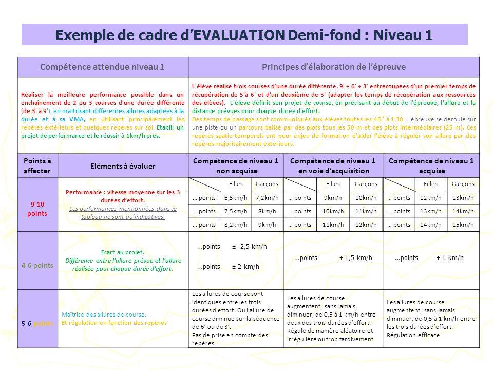 Exemple de cadre d'EVALUATION Demi-fond : Niveau 1