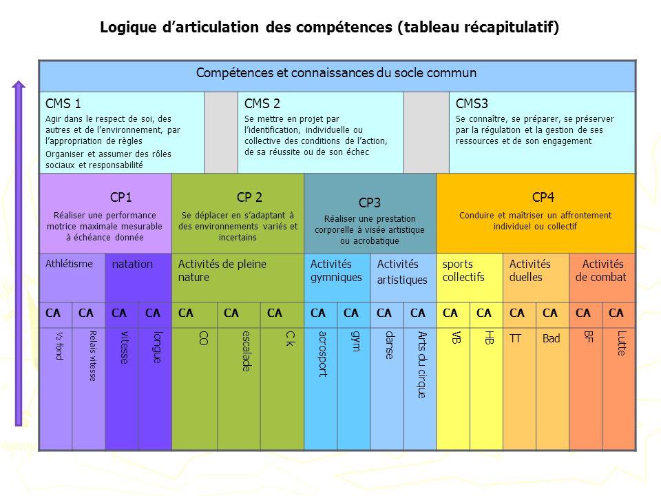 Logique d'articulation des compétences (tableau récapitulatif)