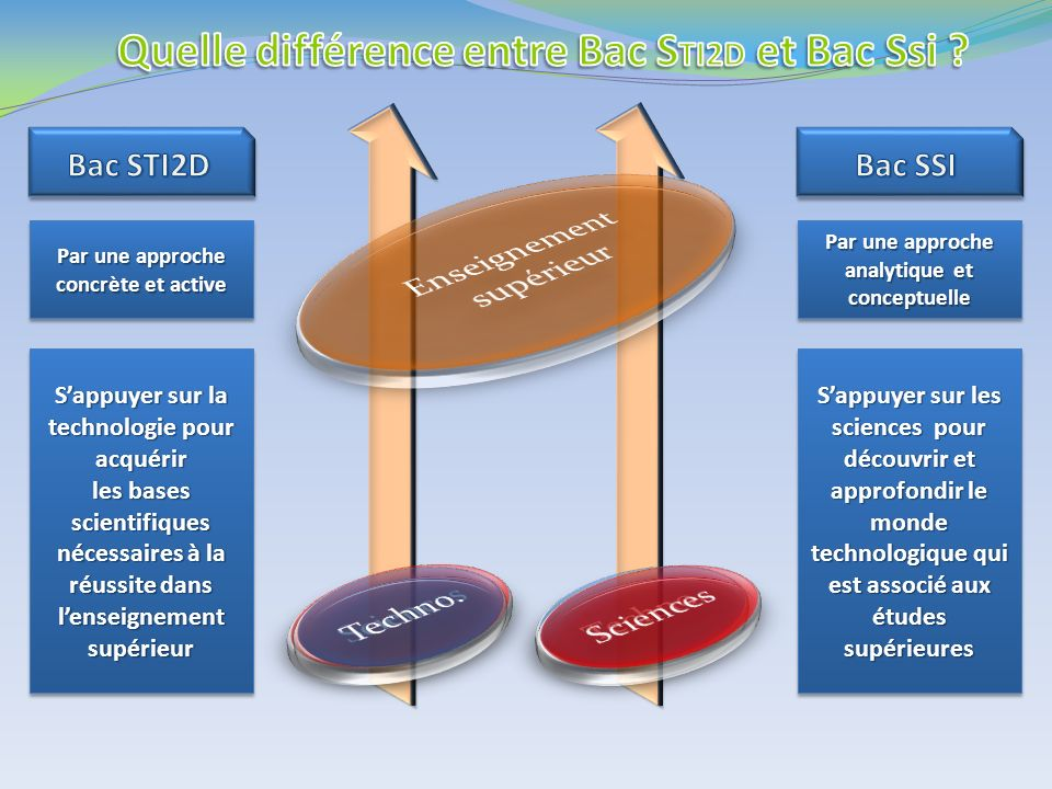 Quelle différence entre Bac STI2D et Bac Ssi