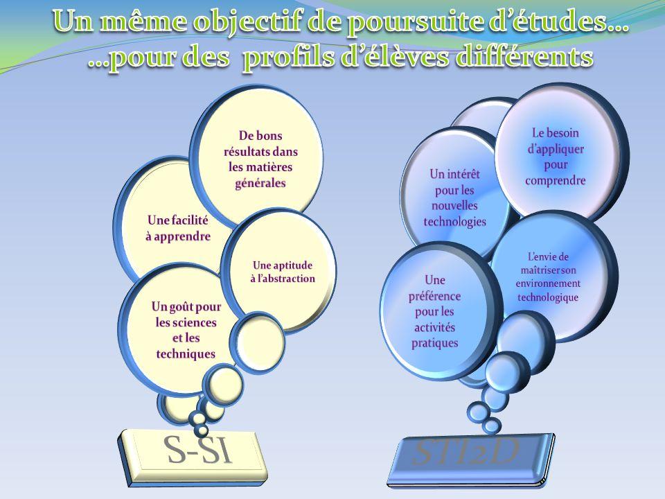 S-SI STI2D Un même objectif de poursuite d'études…