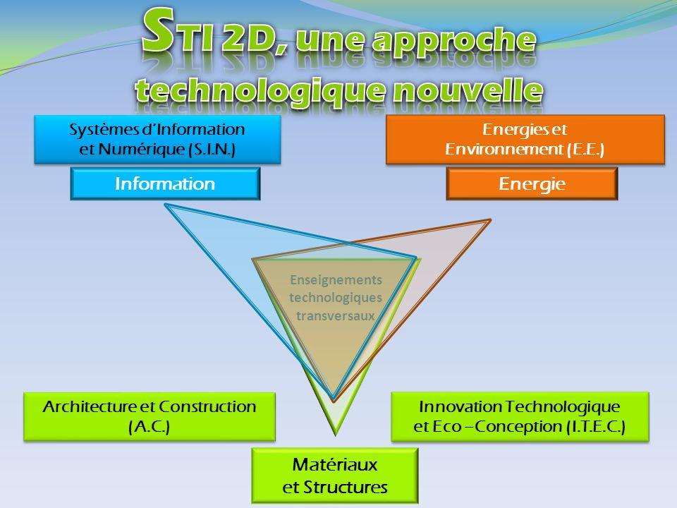 STI 2D, une approche technologique nouvelle Information Energie