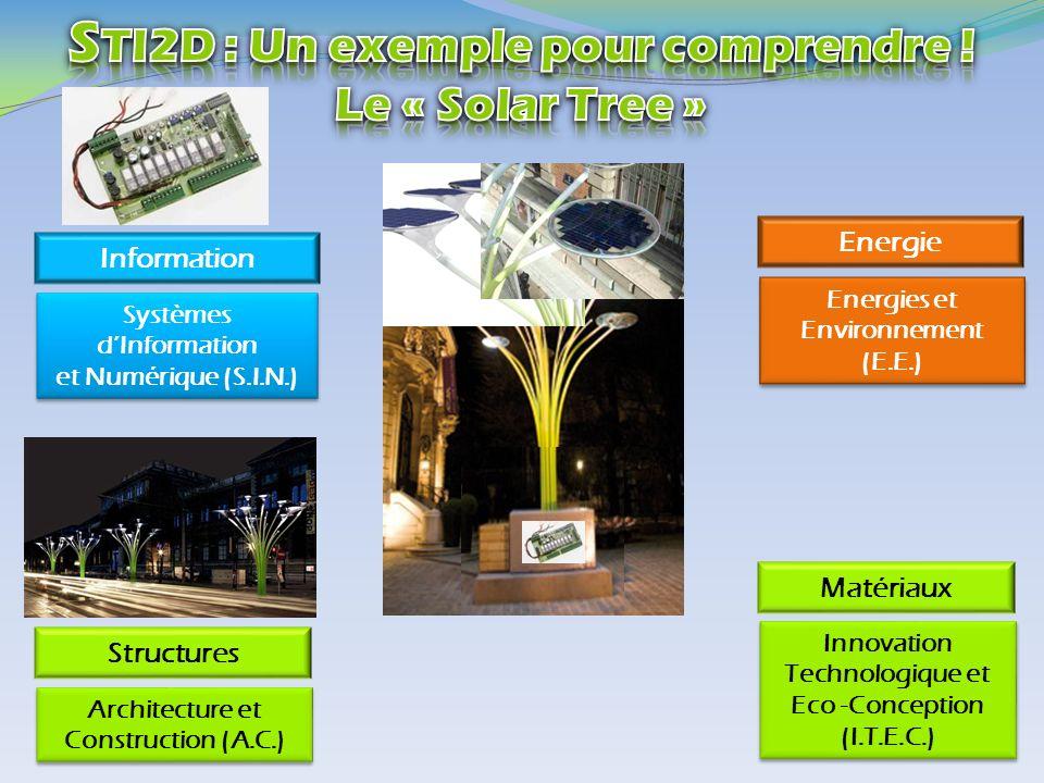 STI2D : Un exemple pour comprendre !