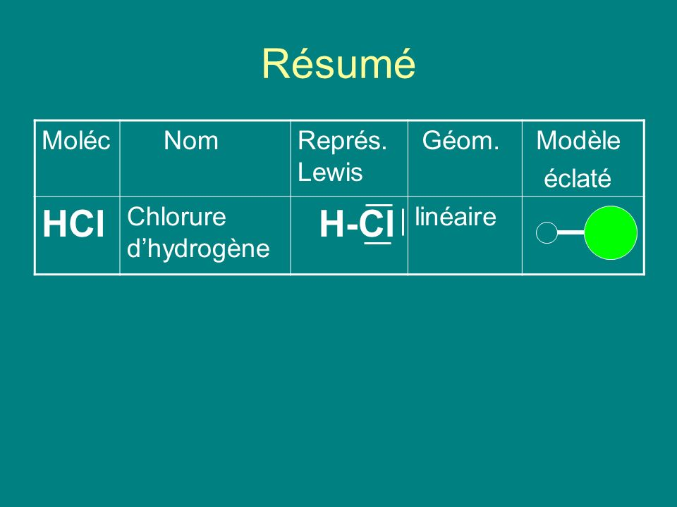 Résumé HCl H-Cl Moléc Nom Représ. Lewis Géom. Modèle éclaté