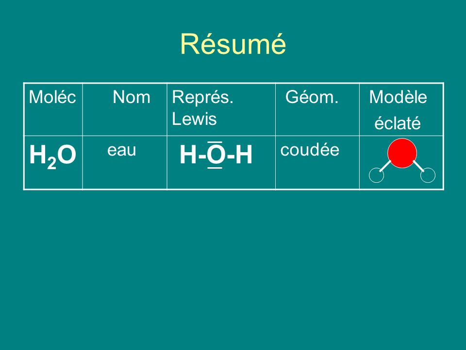 Résumé H2O H-O-H Moléc Nom Représ. Lewis Géom. Modèle éclaté eau