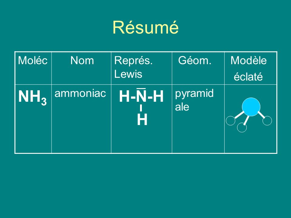 Résumé NH3 H-N-H H Moléc Nom Représ. Lewis Géom. Modèle éclaté