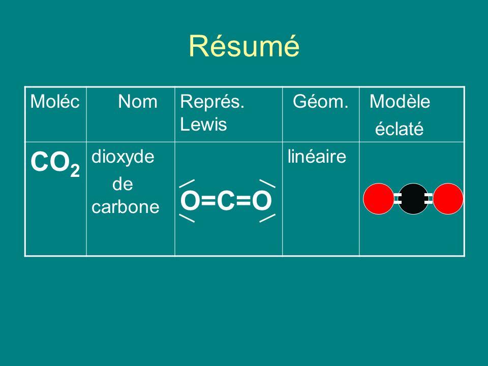 Résumé CO2 O=C=O Moléc Nom Représ. Lewis Géom. Modèle éclaté dioxyde