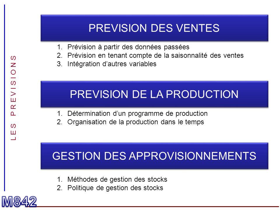 M842 PREVISION DES VENTES PREVISION DE LA PRODUCTION