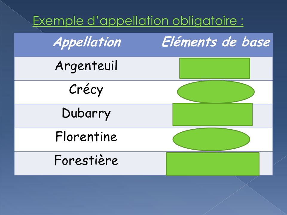 Exemple d'appellation obligatoire :