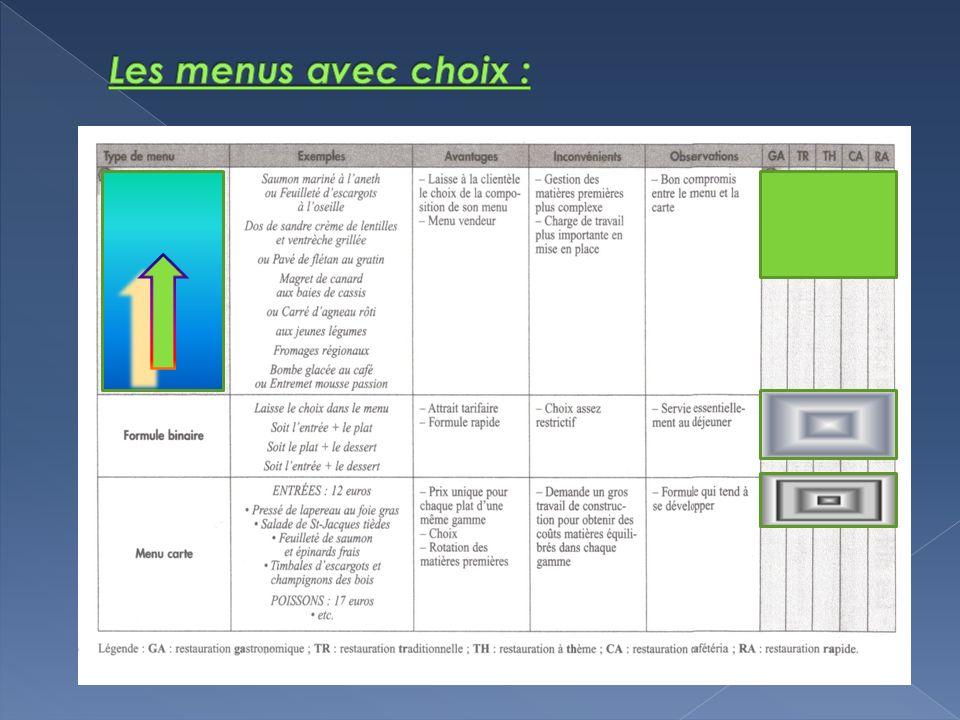 Les menus avec choix :