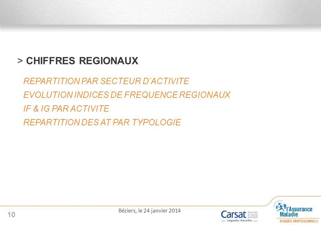 CHIFFRES REGIONAUX REPARTITION PAR SECTEUR D'ACTIVITE