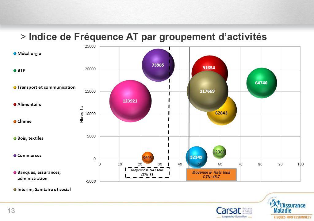Indice de Fréquence AT par groupement d'activités