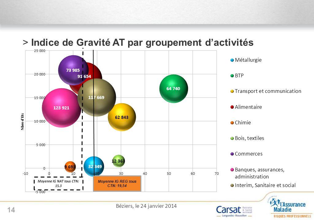 Indice de Gravité AT par groupement d'activités