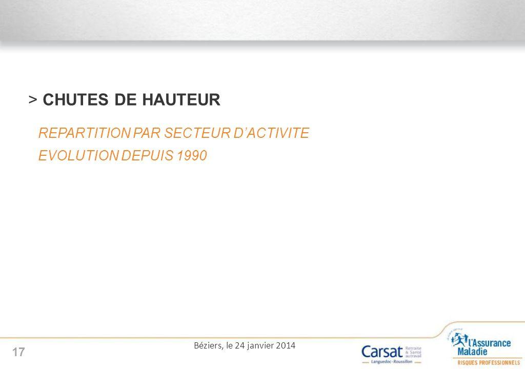 CHUTES DE HAUTEUR REPARTITION PAR SECTEUR D'ACTIVITE